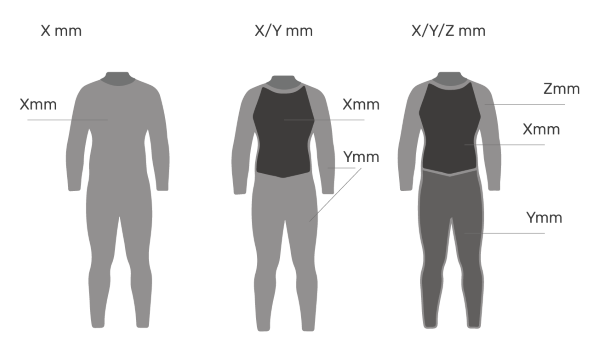 Wetsuit thickness table